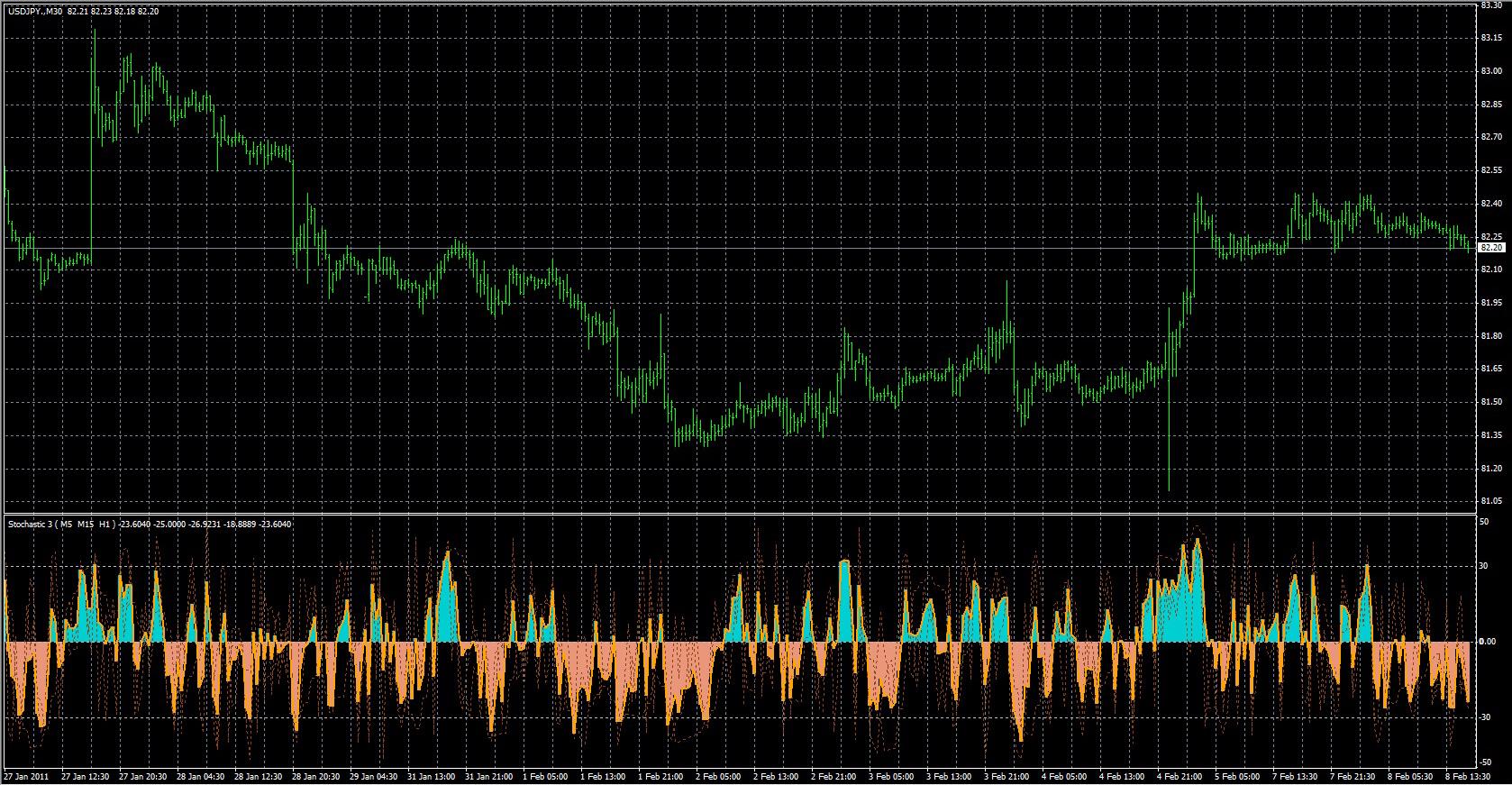 binary options tick chart vs time