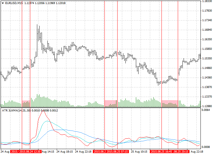 Binary options volatility indicator