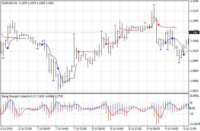Binary options reversal indicator
