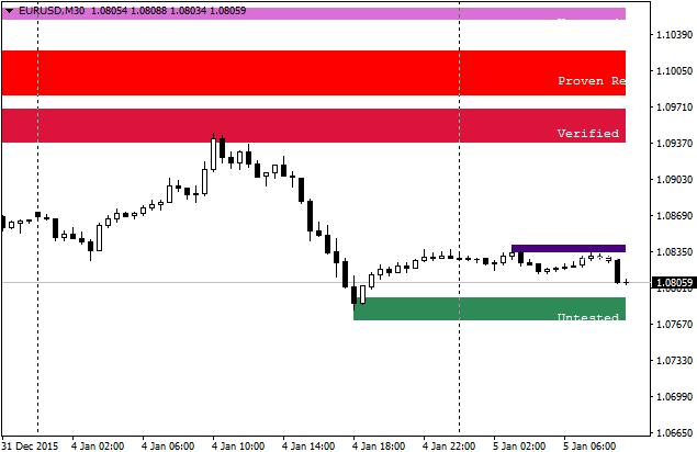 Supply demand forex indicator