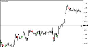 Value chart indicator binary strategy