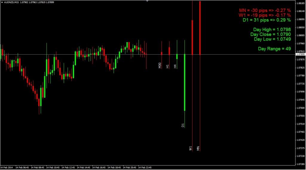 Rvi indicator settings binary options timeframe