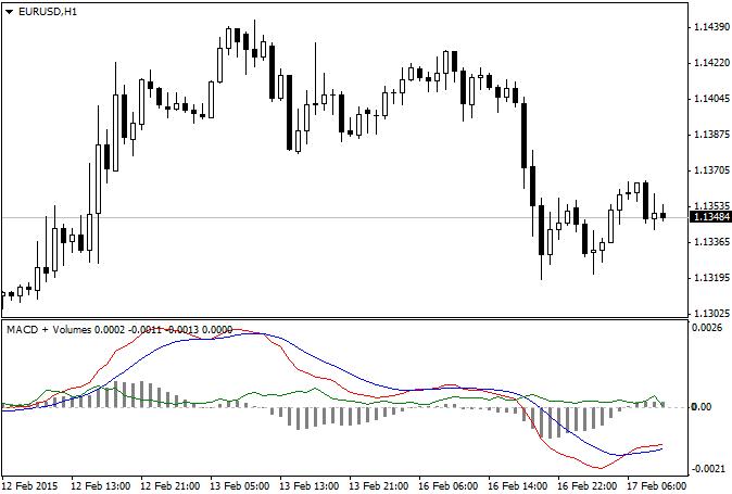 Binary options indicator 2016