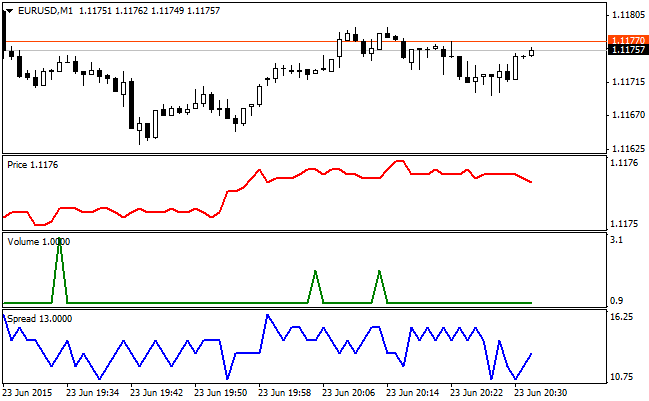 Binary options tick charts for metatrader meaning of spread in sports betting